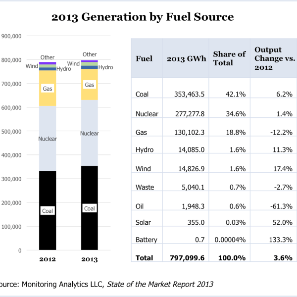 2013 Generation by Fuel Source (Source: Monitoring Analytics LLC, State of the Market Report 2013)