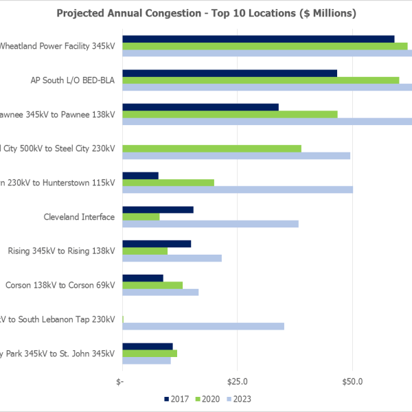 Projected Annual Congestion - Top 10 Locations (Source: PJM Interconnection, LLC)