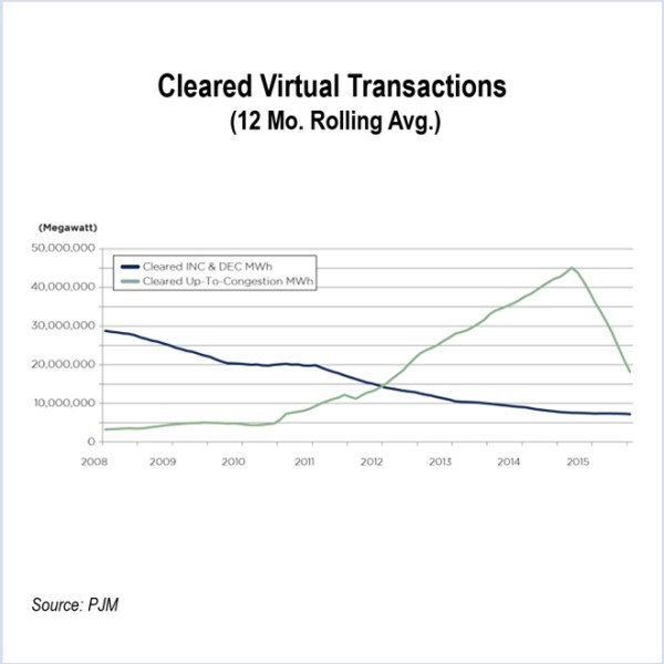 virtual transactions - PJM Markets and Reliability Committee Briefs