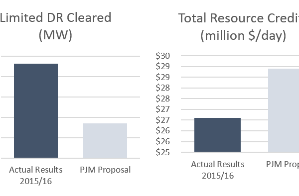 Impact of PJM's Proposed Changes (Source: PJM Interconnection, LLC)