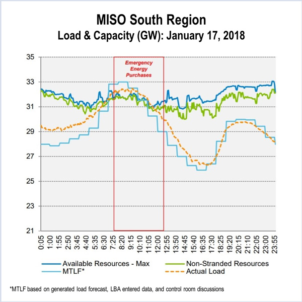 MISO south cold snap peak load