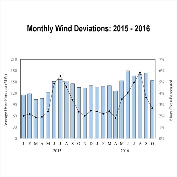miso imm demap payments wind resources