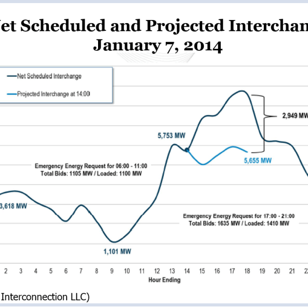 Net Scheduled and Projected Interchange January 7 2014 (Source: PJM Interconnection, LLC)