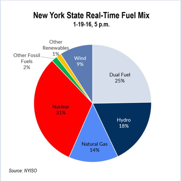 New York State Real Time Fuel Mix (NYISO) - New York Clean Energy Standard