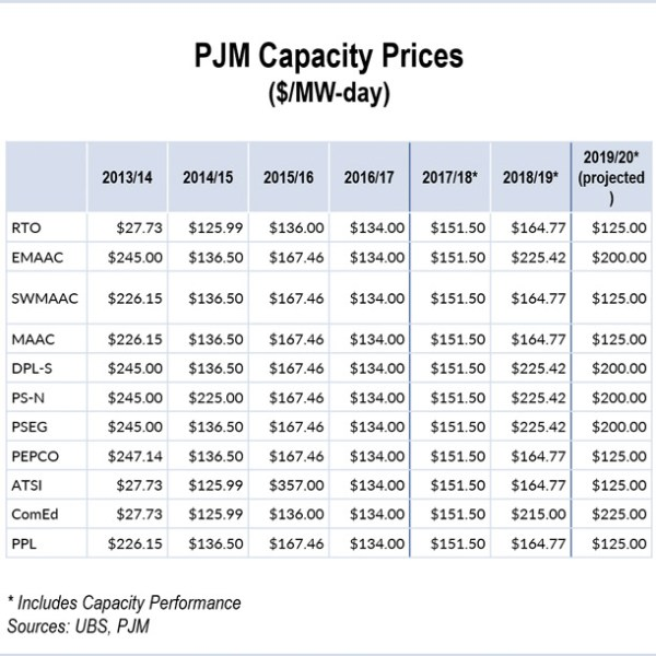 pjm capacity auction