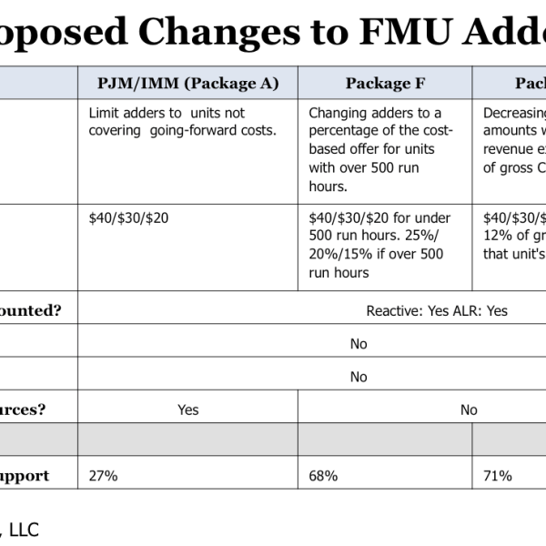 Proposed Changes to FMU Adders (Source: PJM Interconnection, LLC)
