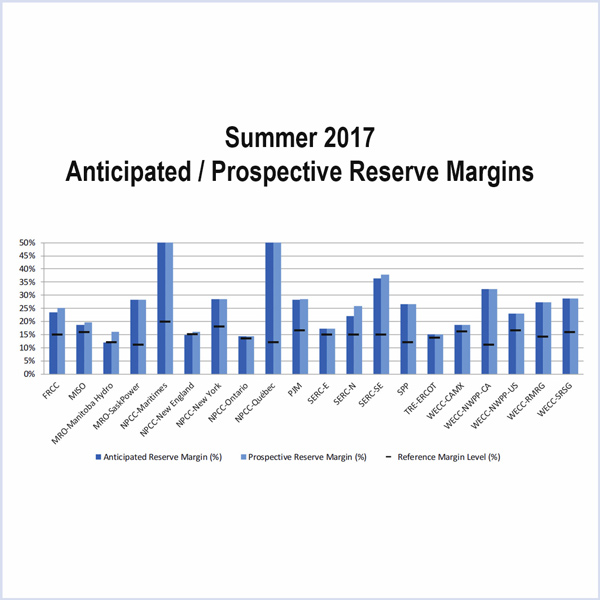 FERC planning reserve margins
