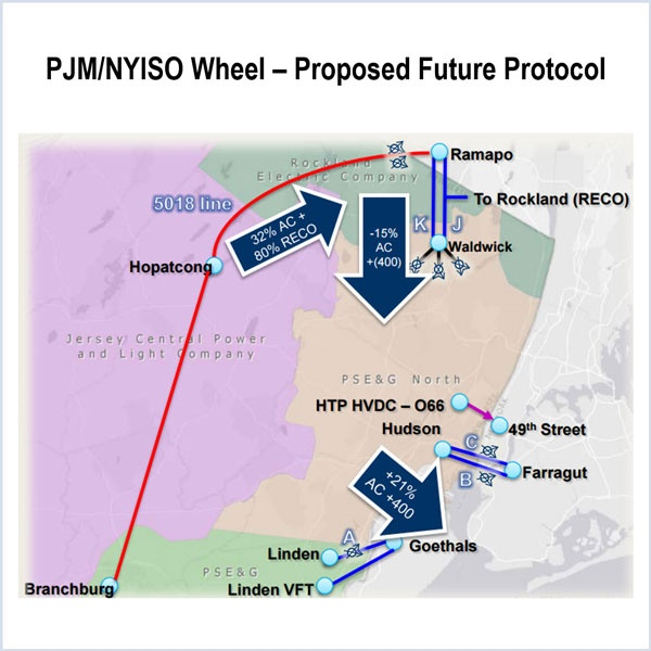 pjm operating committee con-ed-pseg wheel