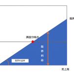 自分の事業(会社)の利益構造を分析してみよう! 変動費・固定費とは