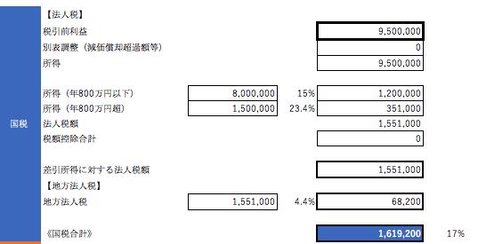 納税金額は、会計ソフトの数値を基にExcelでシミュレーションするのがお勧め