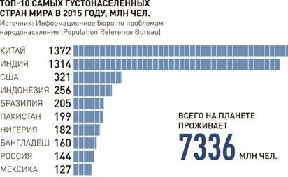 Источник: Информационное бюро по проблемам народонаселения