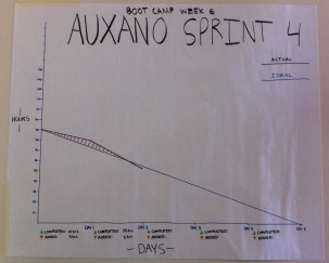 Auxano-Sprint-4-Burndown-Chart-Day-2
