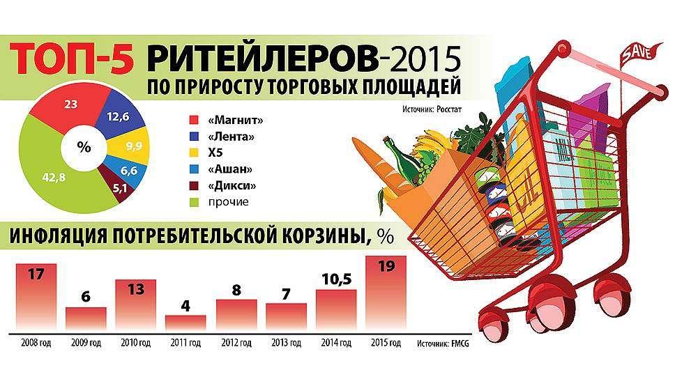 Иностранный капитал захватил розничную торговлю России