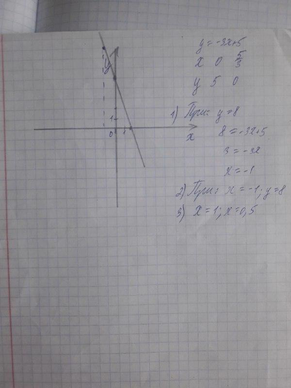 Построить график функции: y=-3x+5 С помощью построенного ...