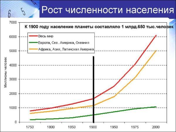 В какое время численность населения росла наиболее ...