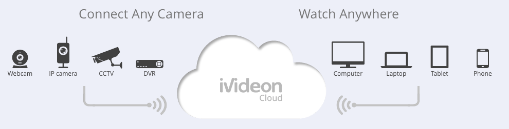 Ivideon secures $4 million from Impulse VC to take its video