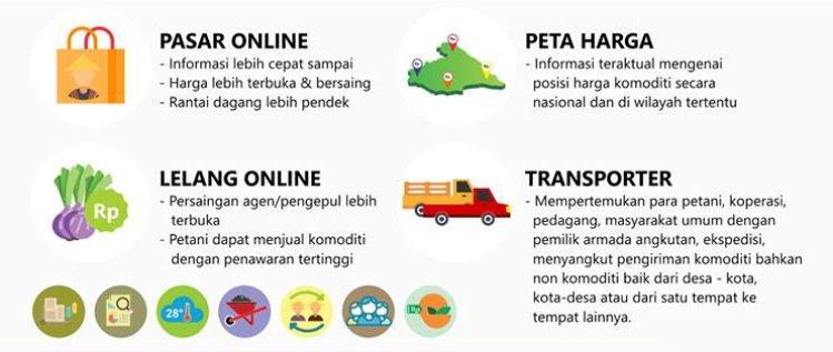 Pasar Digital Terpadu Pertanian