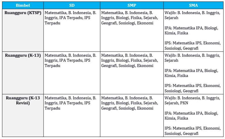 Ruangguru Vs Zenius Pilih Yang Mana Berikut 6 Perbandingannya Ruang Mahasiswa