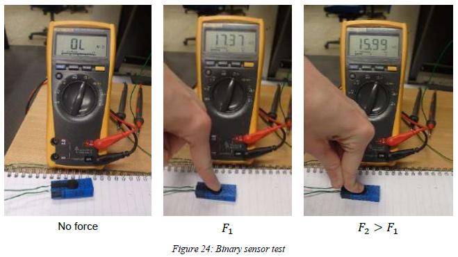 Added User Case: Development Of 3D Printed Integrating