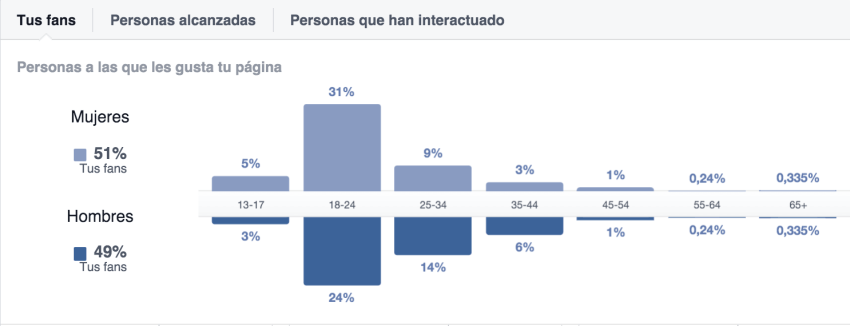 Facebook insights audiencia