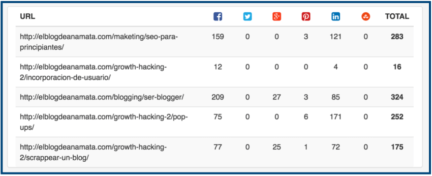herramienta analizar contenido redes sociales