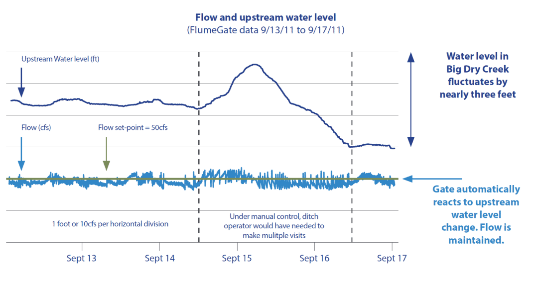 Chart showing gate automatically reacts to upstream water level change. Flow is maintained.