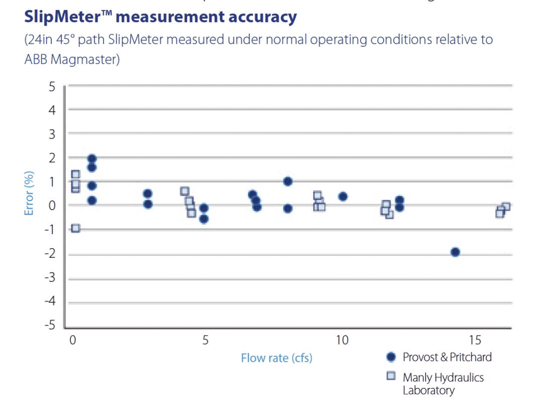 SlipMeter flow measurement accuracy