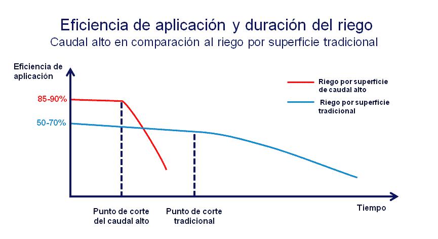 Con caudales altos, el punto de corte de riego se vuelve crítico para alcanzar alta eficiencia