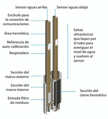 Detalle del sensor FlumeGate