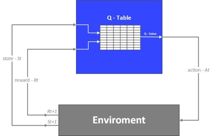 Deep Convolutional Q-Learning with Python and TensorFlow 2 0