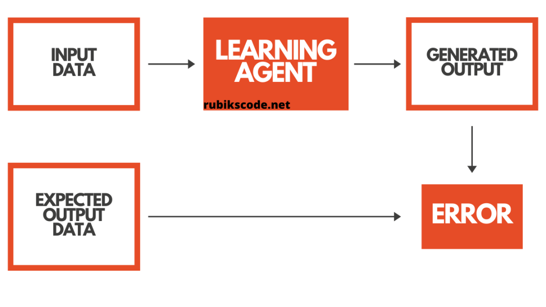Supervised Learning Process
