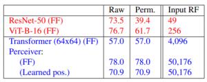 Perceiver Results ImageNet Dataset