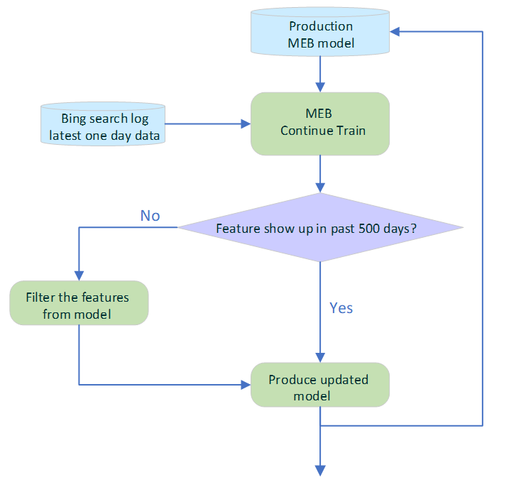 MEB Training Process