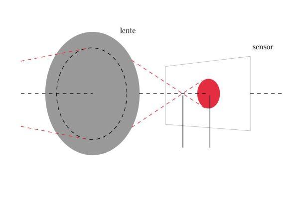 Aprende Fotografía: Círculo de confusión.