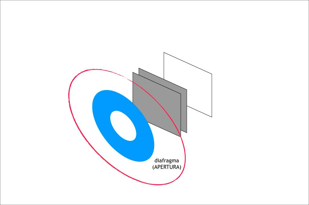 Triángulo de Exposición: diafragma y apertura.