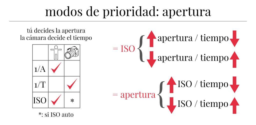 Resumen de técnica fotográfica básica: modo de prioridad a la apertura.