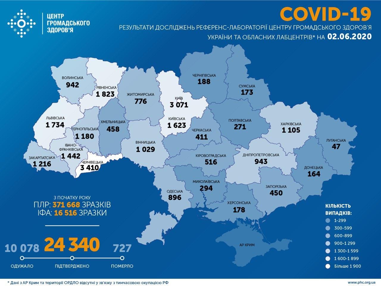В Україні виявлено 24340 випадків захворювання Covid-19, за минулу добу - 328