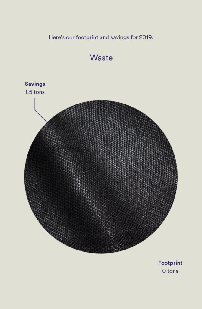 infographic organic basics waste footprint