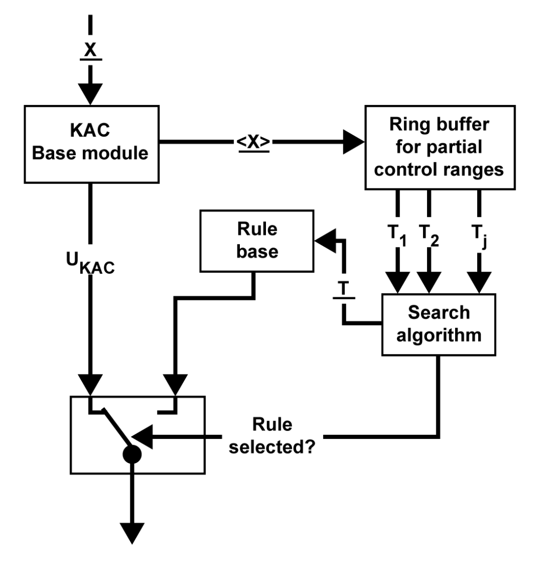 Knowledge-based analytical controller (KAC)