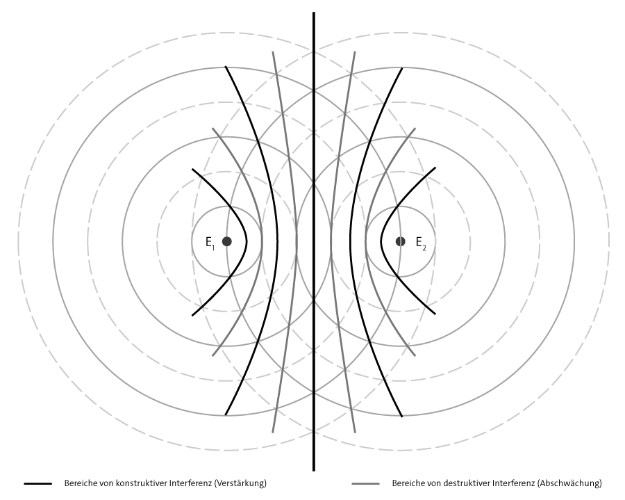 Diagram - Interference of circular waves based on Huygens