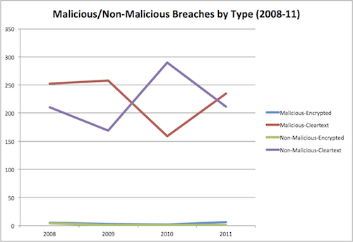 Malicious/Non-Malicious