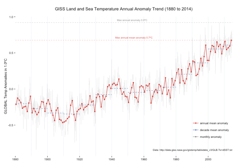 NASA GISS's Annual Global Temperature Anomaly Trends (dplyr