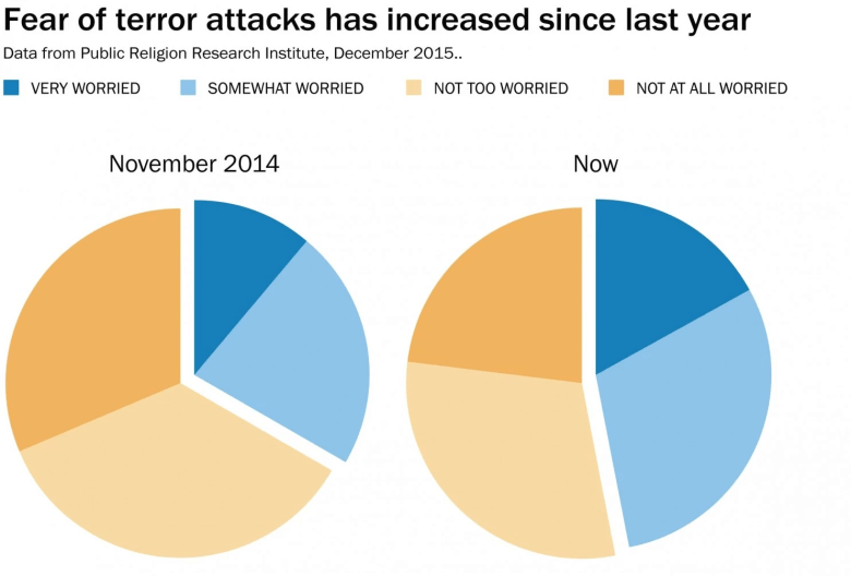 Fear Of Wapo Using Bad Pie Charts Has Increased Since Last Year Rud