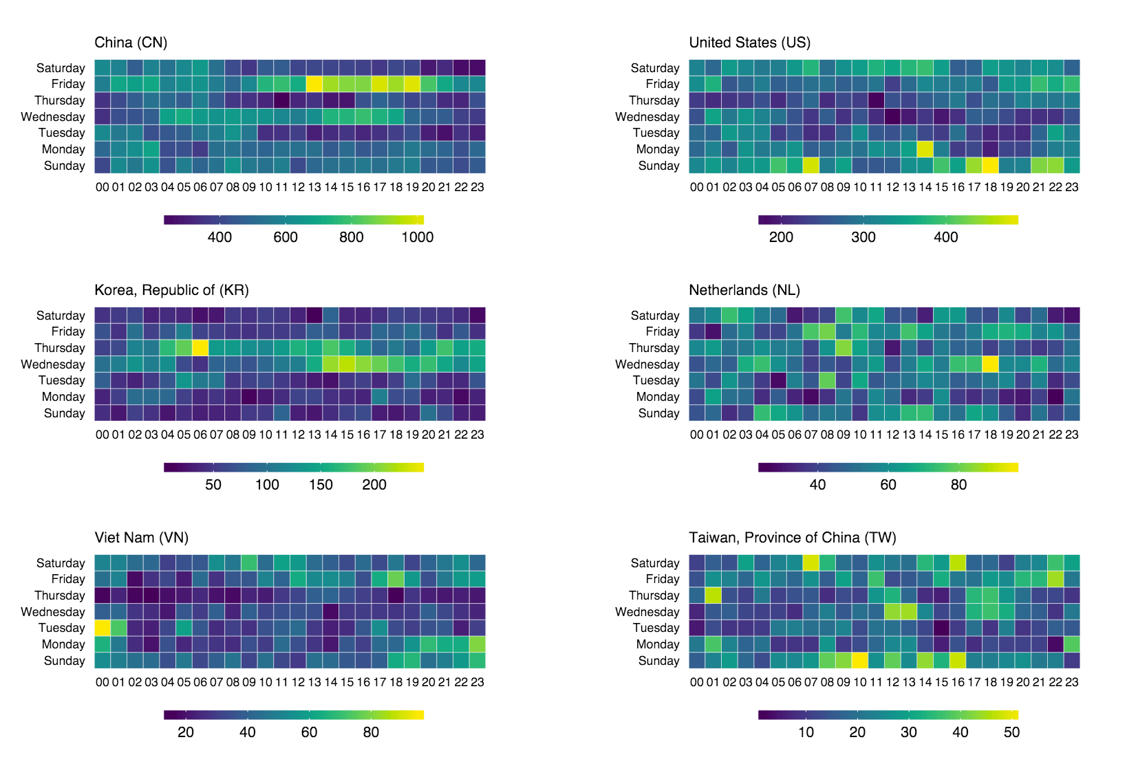 Making Faceted Heatmaps with ggplot2 | rud is