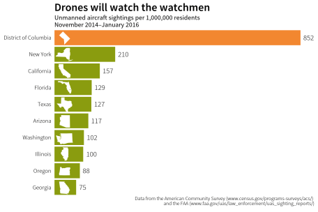 drones_states