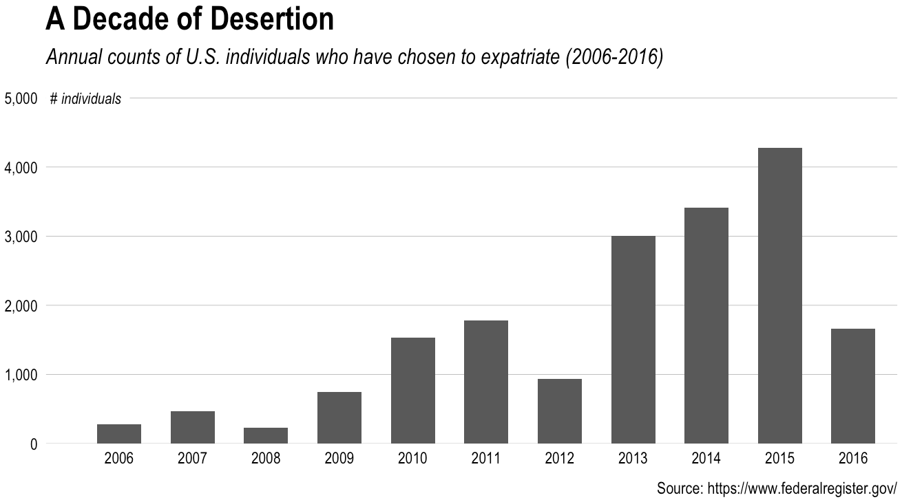 Counting [U.S.] Expatriation with R (a.k.a. a Decade of Desertion)