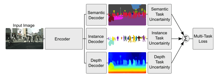 Resultado de imagen de Multi-task learning