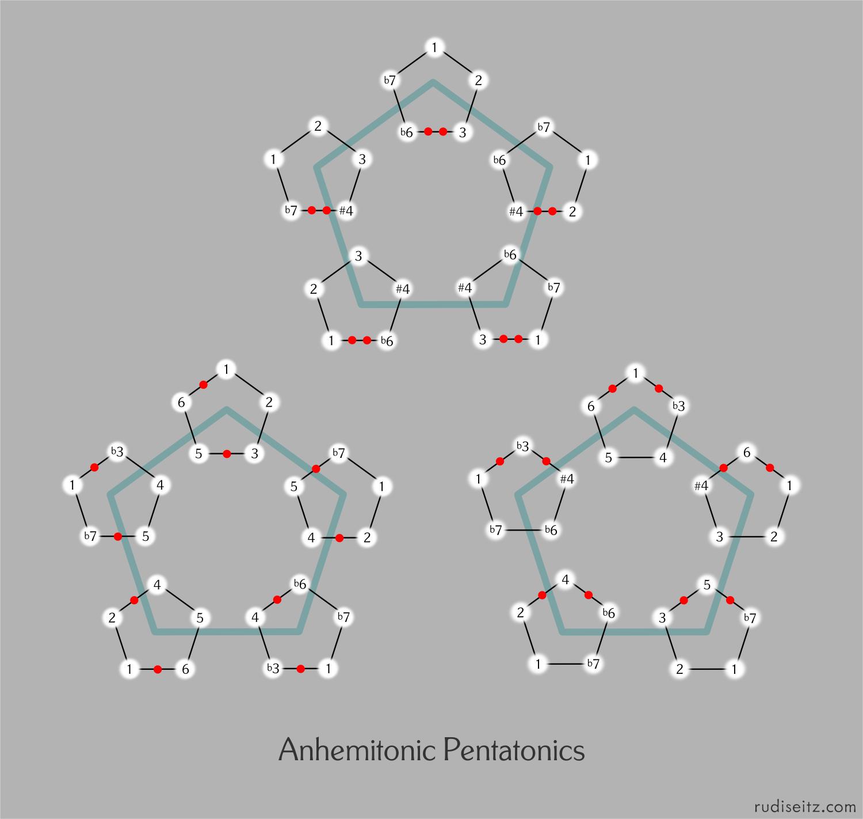 Pentatonics Without Semitones