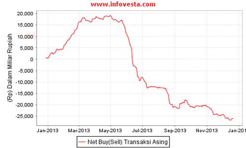 Data Akumulasi Net Buy Sell Asing YTD 20 Des 2013