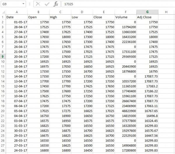 Informasi Harga BBCA Excel dari Yahoo Finance